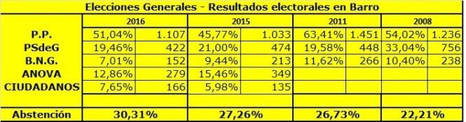 ELECCIONES GENERALES EN BARRO